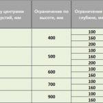 Розміри чавунних радіаторів опалення МС-140 та інші параметри