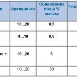 Теплопровідність керамзиту по фракціям у порівнянні з іншими матеріалами