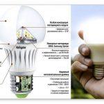 Які світлодіодні лампи краще при будівництві та ремонті