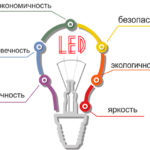 Преимущества бытового применения светодиодных ламп