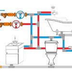 Схемы разводки водопровода для подключения сантехники в частном доме