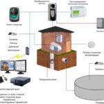 Системы автоматического контроля водоснабжения